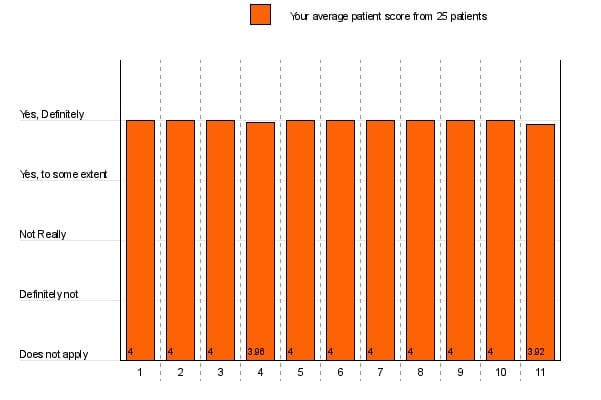 Dr Orton results - testimonials